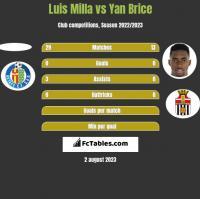 Luis Milla vs Yan Brice h2h player stats