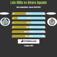 Luis Milla vs Alvaro Aguado h2h player stats