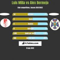 Luis Milla vs Alex Bermejo h2h player stats