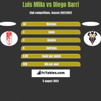 Luis Milla vs Diego Barri h2h player stats