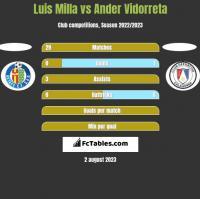Luis Milla vs Ander Vidorreta h2h player stats