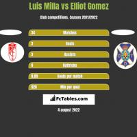 Luis Milla vs Elliot Gomez h2h player stats