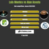 Luis Montes vs Alan Acosta h2h player stats