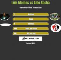 Luis Montes vs Aldo Rocha h2h player stats