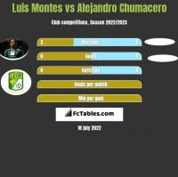 Luis Montes vs Alejandro Chumacero h2h player stats
