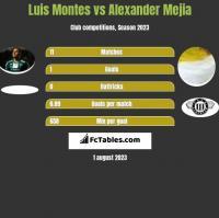 Luis Montes vs Alexander Mejia h2h player stats