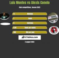 Luis Montes vs Alexis Conelo h2h player stats
