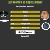 Luis Montes vs Angel Zaldivar h2h player stats