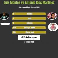 Luis Montes vs Antonio Rios Martinez h2h player stats