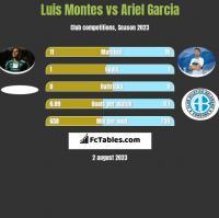 Luis Montes vs Ariel Garcia h2h player stats