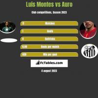 Luis Montes vs Auro h2h player stats