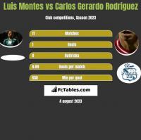 Luis Montes vs Carlos Gerardo Rodriguez h2h player stats