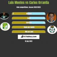 Luis Montes vs Carlos Orrantia h2h player stats