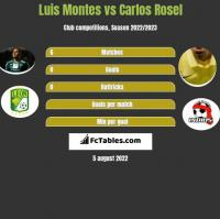 Luis Montes vs Carlos Rosel h2h player stats