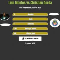 Luis Montes vs Christian Dorda h2h player stats
