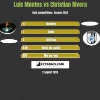 Luis Montes vs Christian Rivera h2h player stats