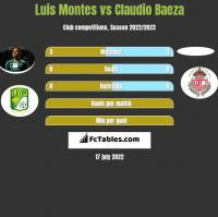 Luis Montes vs Claudio Baeza h2h player stats