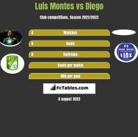 Luis Montes vs Diego h2h player stats