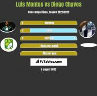 Luis Montes vs Diego Chaves h2h player stats