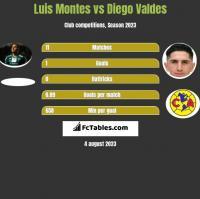 Luis Montes vs Diego Valdes h2h player stats
