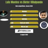 Luis Montes vs Dieter Villalpando h2h player stats