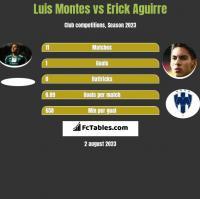 Luis Montes vs Erick Aguirre h2h player stats