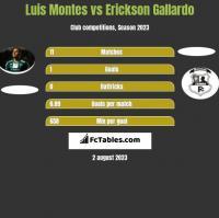 Luis Montes vs Erickson Gallardo h2h player stats