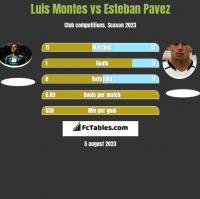 Luis Montes vs Esteban Pavez h2h player stats