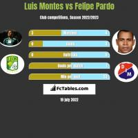 Luis Montes vs Felipe Pardo h2h player stats