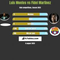 Luis Montes vs Fidel Martinez h2h player stats