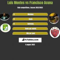 Luis Montes vs Francisco Acuna h2h player stats