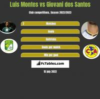 Luis Montes vs Giovani dos Santos h2h player stats