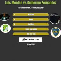 Luis Montes vs Guillermo Fernandez h2h player stats
