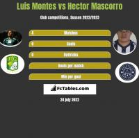 Luis Montes vs Hector Mascorro h2h player stats