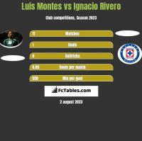 Luis Montes vs Ignacio Rivero h2h player stats