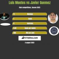 Luis Montes vs Javier Guemez h2h player stats
