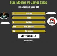 Luis Montes vs Javier Salas h2h player stats