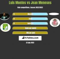 Luis Montes vs Jean Meneses h2h player stats