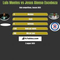 Luis Montes vs Jesus Alonso Escoboza h2h player stats