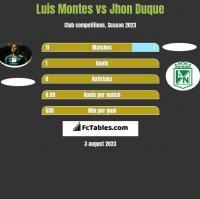 Luis Montes vs Jhon Duque h2h player stats