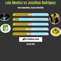 Luis Montes vs Jonathan Rodriguez h2h player stats