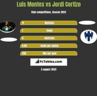 Luis Montes vs Jordi Cortizo h2h player stats