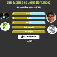 Luis Montes vs Jorge Hernandez h2h player stats