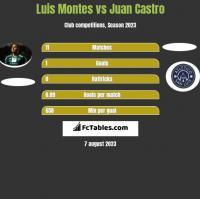 Luis Montes vs Juan Castro h2h player stats