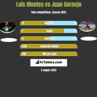 Luis Montes vs Juan Cornejo h2h player stats