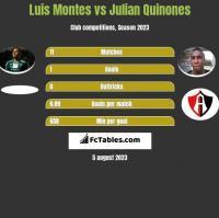Luis Montes vs Julian Quinones h2h player stats