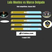 Luis Montes vs Marco Delgado h2h player stats
