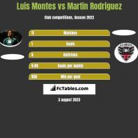 Luis Montes vs Martin Rodriguez h2h player stats