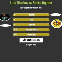 Luis Montes vs Pedro Aquino h2h player stats