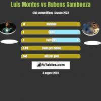 Luis Montes vs Rubens Sambueza h2h player stats
